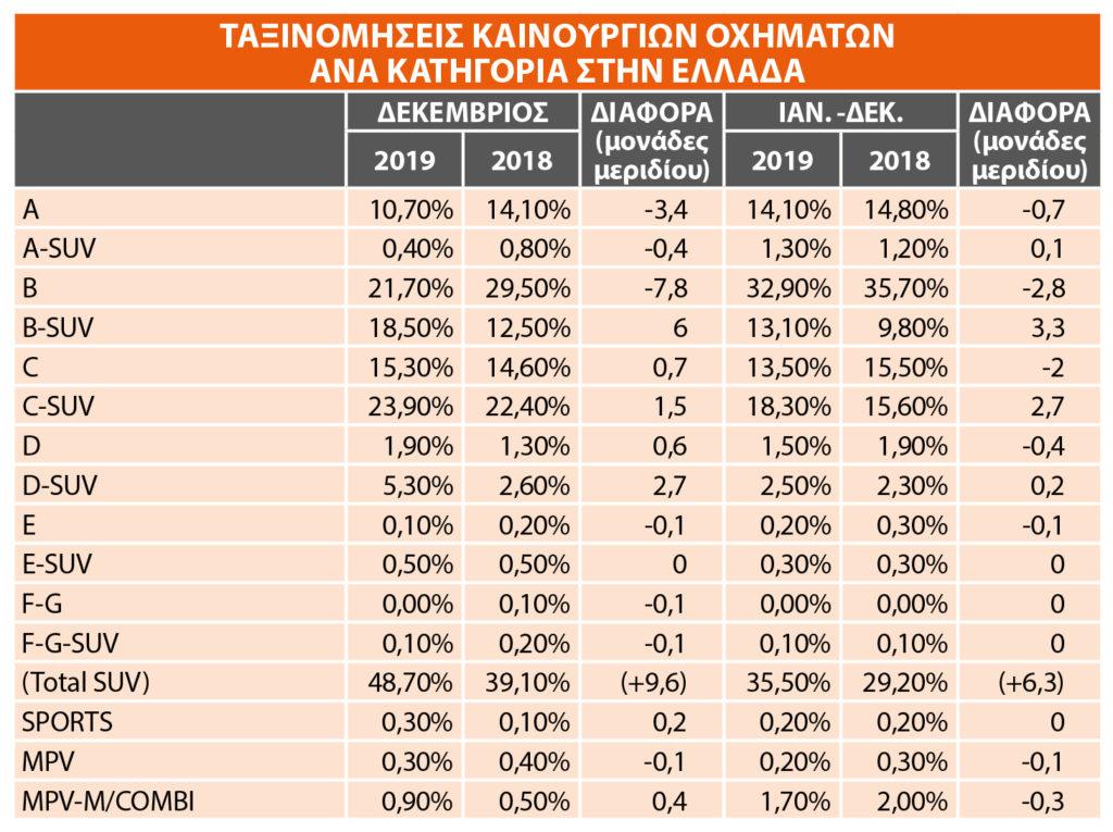 Συνολικές ταξινομήσεις ανά κατηγορία 2019 - Ελλάδα