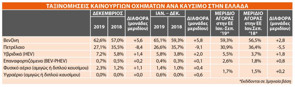 Συνολικές ταξινομήσεις ανά καύσιμο 2019 - Ελλάδα