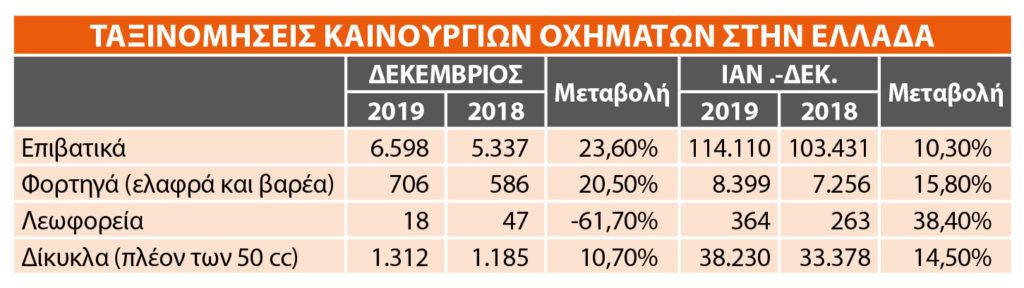 Συνολικές ταξινομήσεις 2019 - Ελλάδα