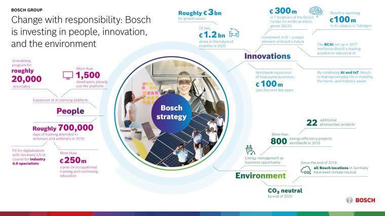 Η Bosch αναβαθμίζει το ανθρώπινο δυναμικό της για την κινητικότητα του μέλλοντος