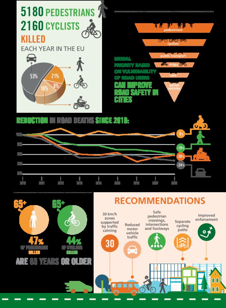 Θανατηφόρα ατυχήματα στην ΕΕ 2010-2018: 51.300 πεζοί, 19.450 ποδηλάτες