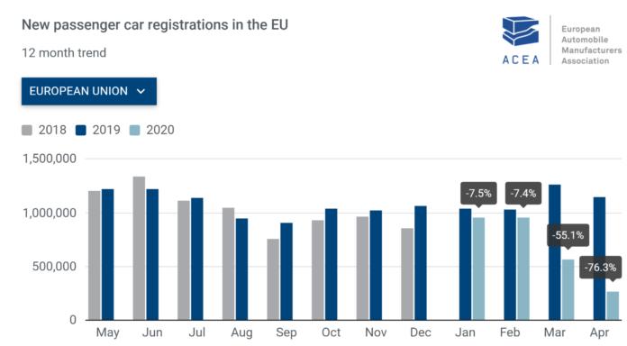 -76,3% οι ταξινομήσεις επιβατικών τον Απρίλιο στην ΕΕ