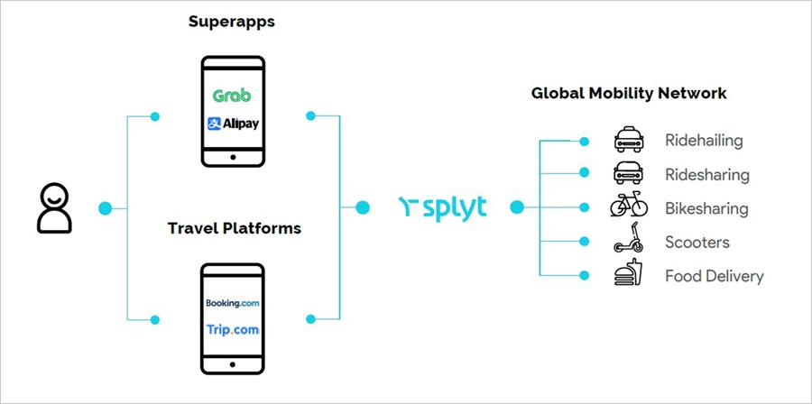 Με τη συνεργασία της SoftBank, η Splyt θα μπορέσει να αναπτύξει τη στρατηγική της για τη διασύνδεση εφαρμογών