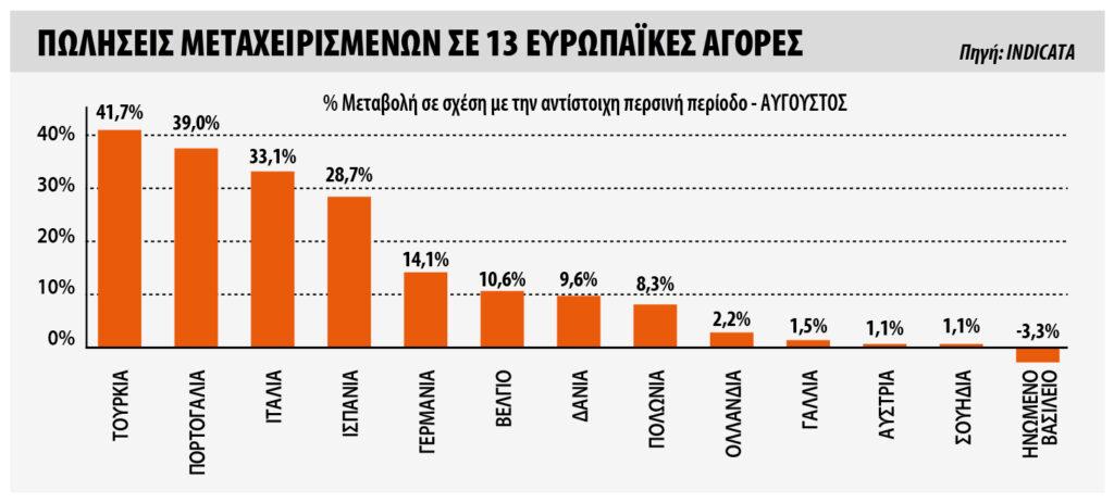 Η αγορά μεταχειρισμένων αυτοκινήτων στην Ευρώπη