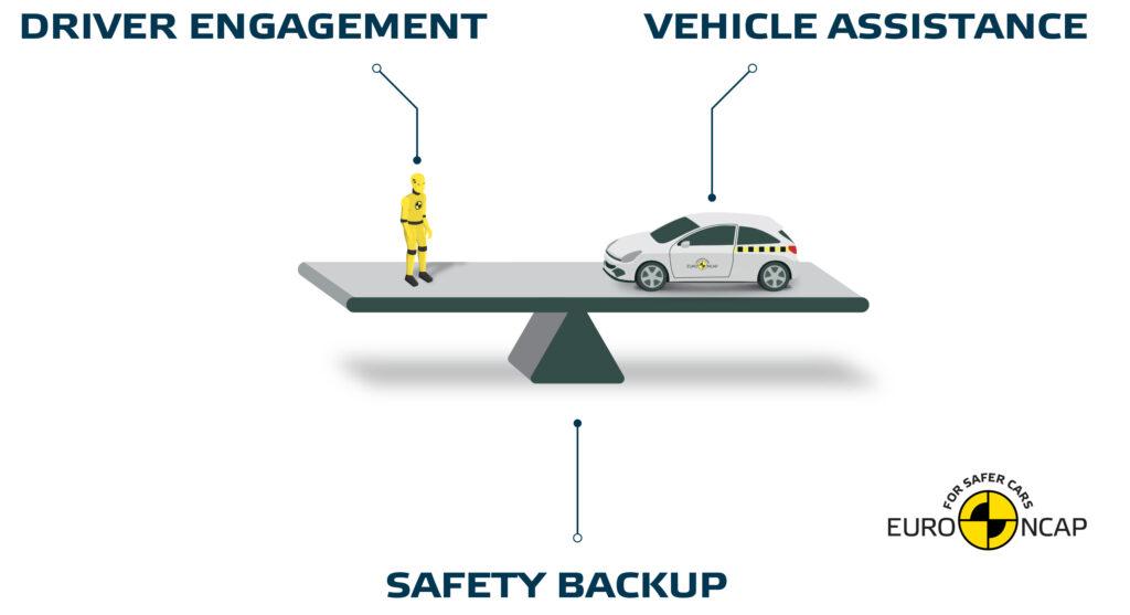 Euro NCAP: βαθμολόγηση υποβοηθούμενης οδήγησης