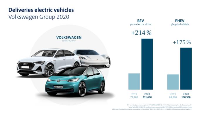 Volkswagen Group, ισχυροποίησε τη θέση του παγκοσμίως