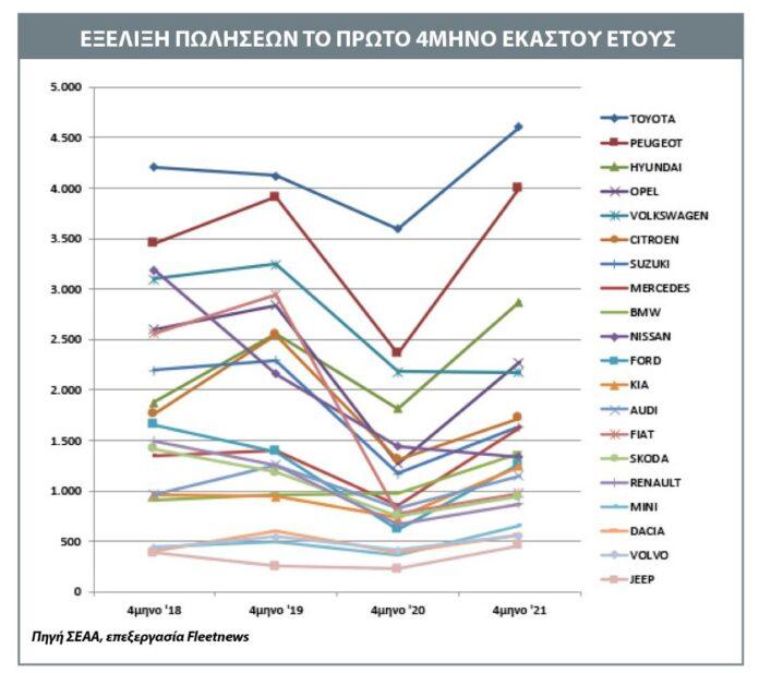 Η πορεία των μαρκών στην ελληνική αγορά