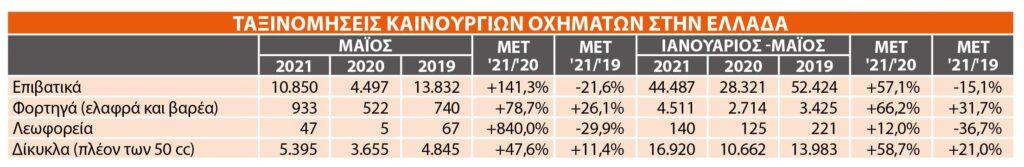 Ταξινομήσεις στην Ελλάδα: Η ζήτηση τον Μάιο